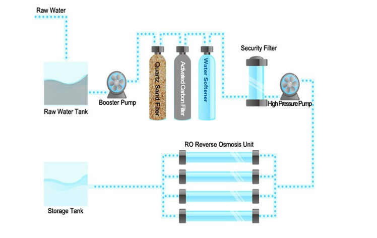 RO-500L/H Reverse Osmosis Drinking Water System, Drinking
